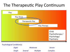 the therapeautic play continuum
